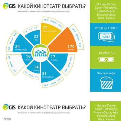 2gis infographic